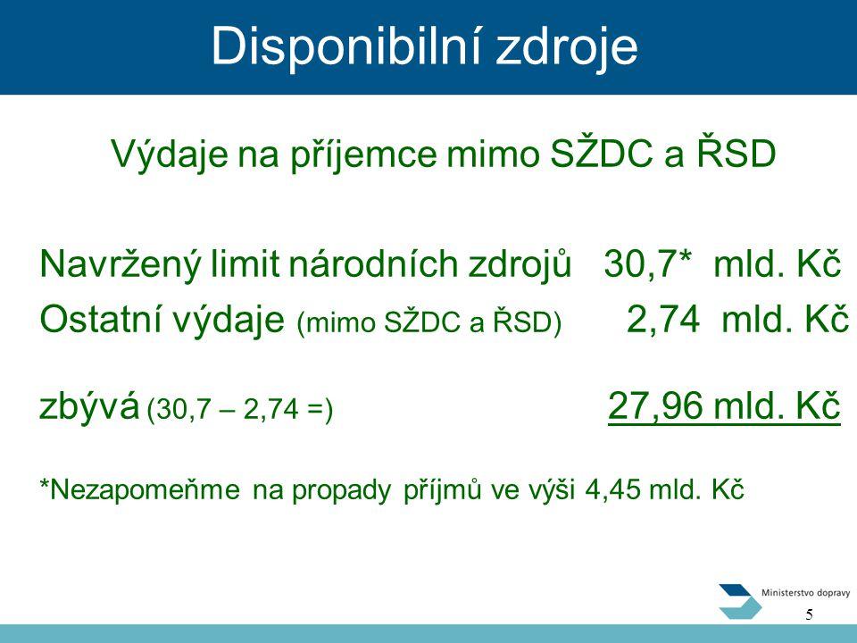 Disponibilní zdroje Výdaje na příjemce mimo SŽDC a ŘSD Navržený limit národních zdrojů 30,7* mld.