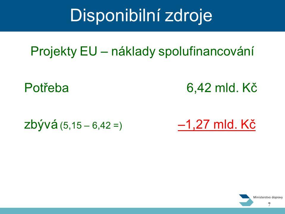 Disponibilní zdroje Projekty EU – náklady spolufinancování Potřeba 6,42 mld.