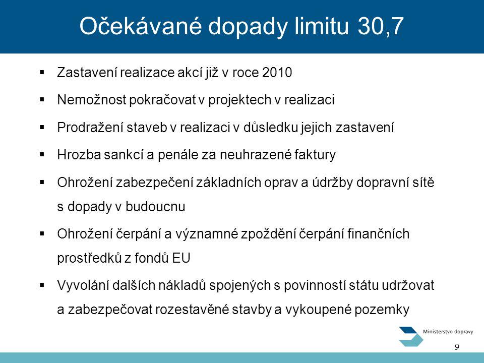 Očekávané dopady limitu 30,7  Zastavení realizace akcí již v roce 2010  Nemožnost pokračovat v projektech v realizaci  Prodražení staveb v realizaci v důsledku jejich zastavení  Hrozba sankcí a penále za neuhrazené faktury  Ohrožení zabezpečení základních oprav a údržby dopravní sítě s dopady v budoucnu  Ohrožení čerpání a významné zpoždění čerpání finančních prostředků z fondů EU  Vyvolání dalších nákladů spojených s povinností státu udržovat a zabezpečovat rozestavěné stavby a vykoupené pozemky 9 9