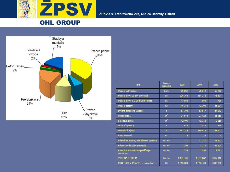 ŽPSV a.s., Třebízského 207, 687 24 Uherský Ostroh Drainage elements