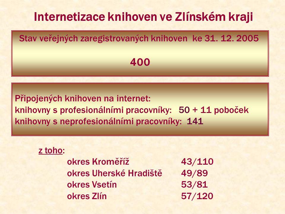 Internetizace knihoven ve Zlínském kraji Připojených knihoven na internet: knihovny s profesionálními pracovníky: 50 + 11 poboček knihovny s neprofesionálními pracovníky: 141 z toho: okres Kroměříž43/110 okres Uherské Hradiště49/89 okres Vsetín53/81 okres Zlín57/120 Stav veřejných zaregistrovaných knihoven ke 31.