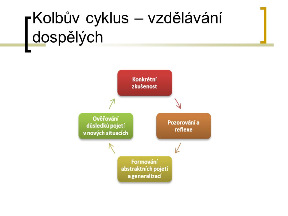 Kolbův cyklus – vzdělávání dospělých