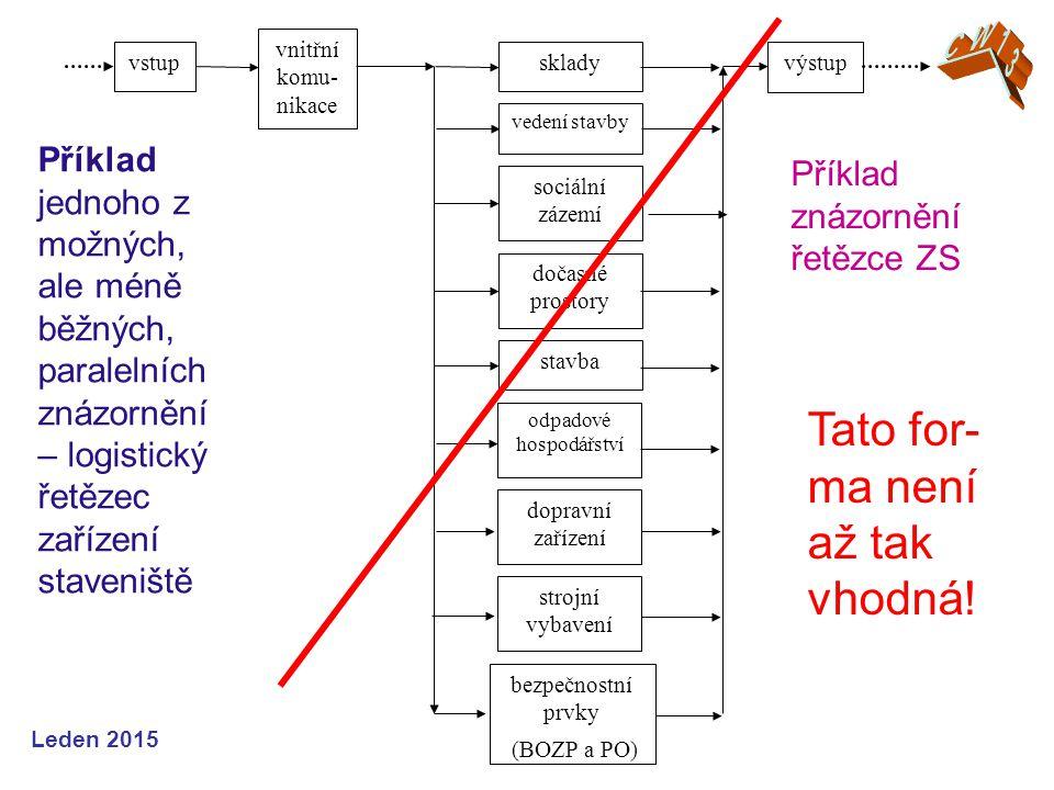 Leden 2015 Příklad znázornění řetězce ZS Tato for- ma není až tak vhodná.