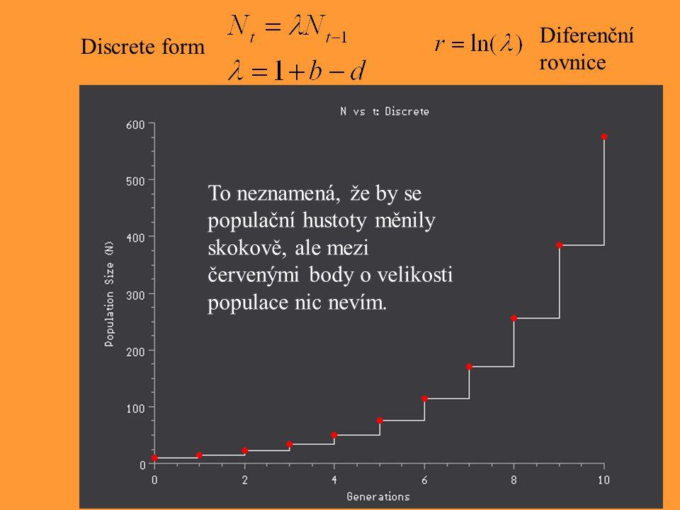 Discrete form Diferenční rovnice To neznamená, že by se populační hustoty měnily skokově, ale mezi červenými body o velikosti populace nic nevím.