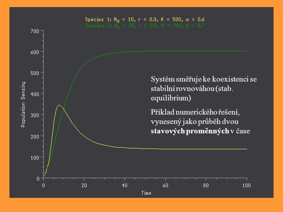 Systém směřuje ke koexistenci se stabilní rovnováhou (stab. equilibrium) Příklad numerického řešení, vynesený jako průběh dvou stavových proměnných v