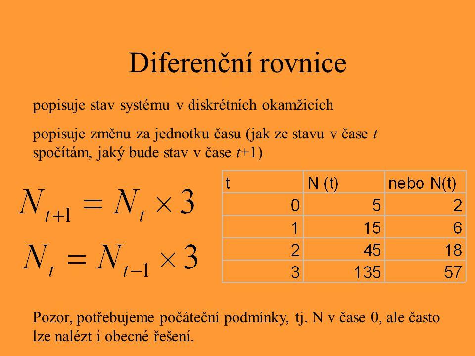 Diferenční rovnice popisuje stav systému v diskrétních okamžicích popisuje změnu za jednotku času (jak ze stavu v čase t spočítám, jaký bude stav v ča