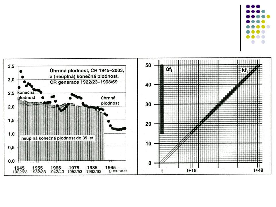 Vývoj úhrnné a konečné plodnosti v ČR v letech 1950 – 2007