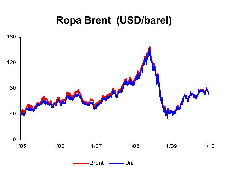 Ropa Brent (USD/barel)