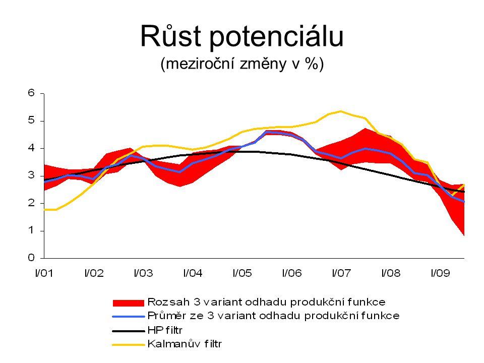 Růst potenciálu (meziroční změny v %)