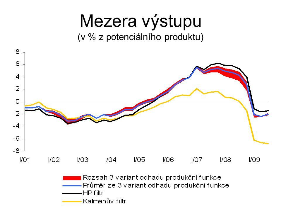 Mezera výstupu (v % z potenciálního produktu)