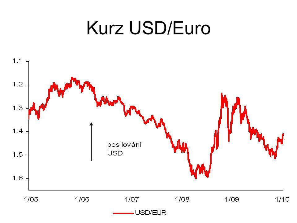 Kurz USD/Euro