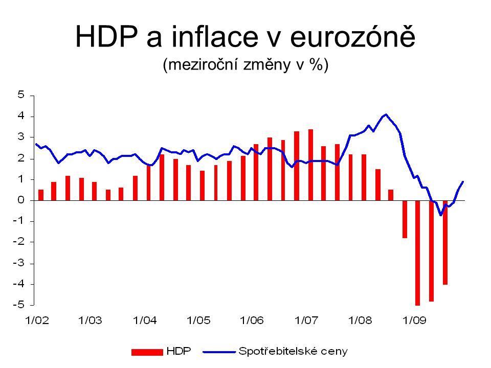 HDP a inflace v eurozóně (meziroční změny v %)