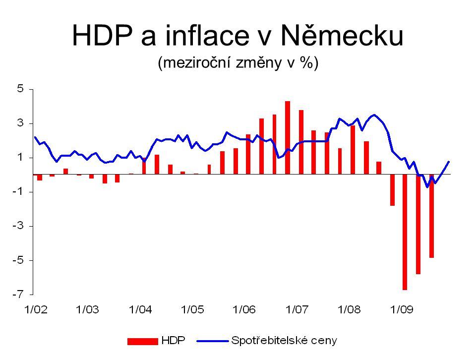HDP a inflace v Německu (meziroční změny v %)