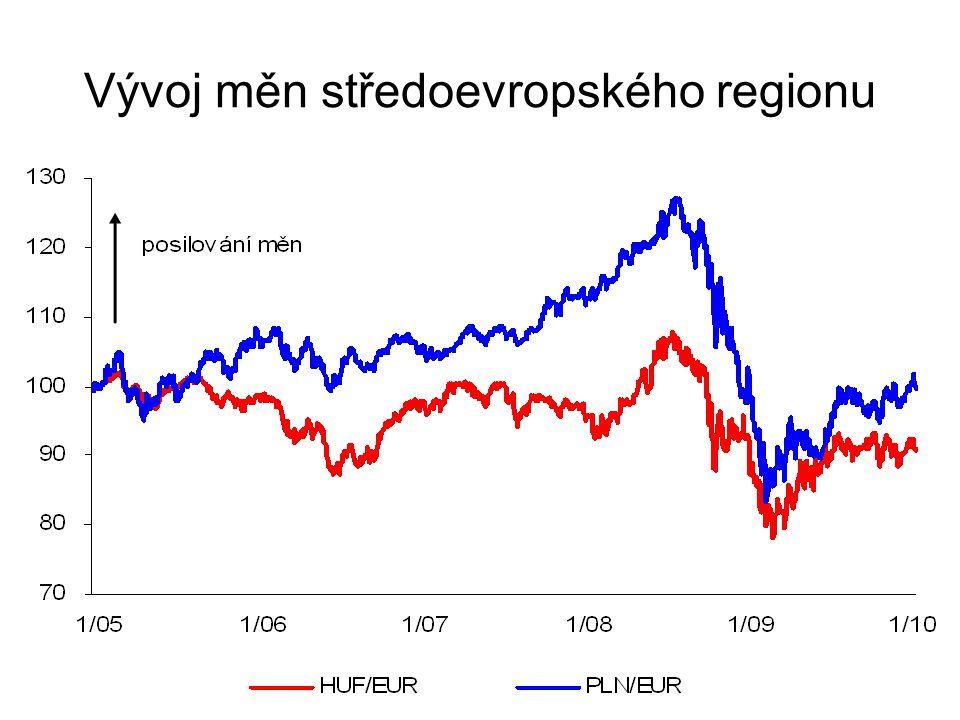 Vývoj měn středoevropského regionu