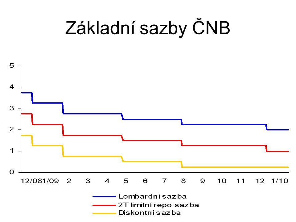 Základní sazby ČNB