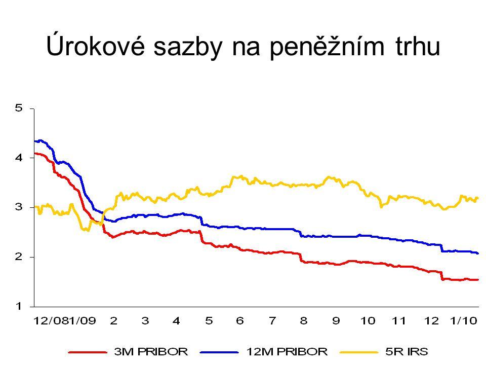 Úrokové sazby na peněžním trhu