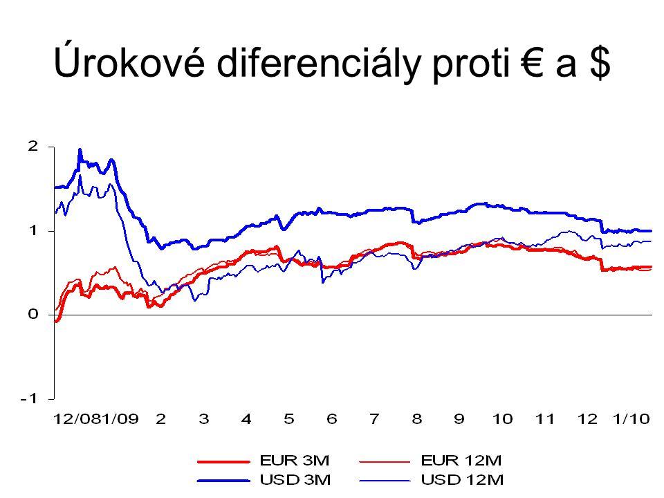 Úrokové diferenciály proti € a $