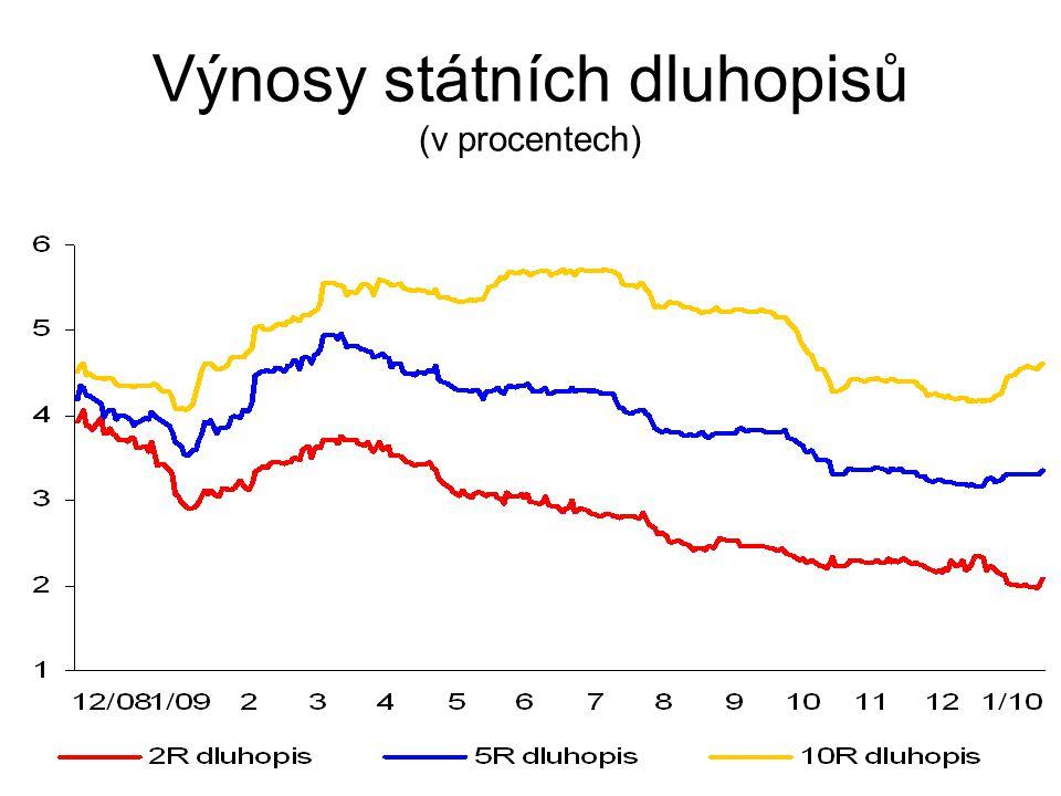Výnosy státních dluhopisů (v procentech)