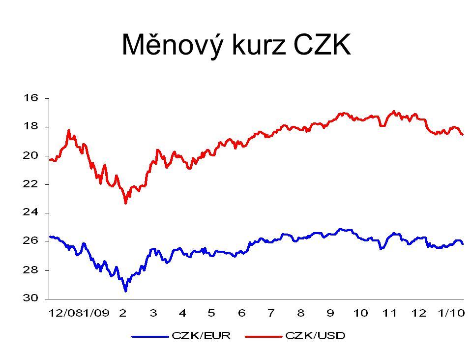 Měnový kurz CZK