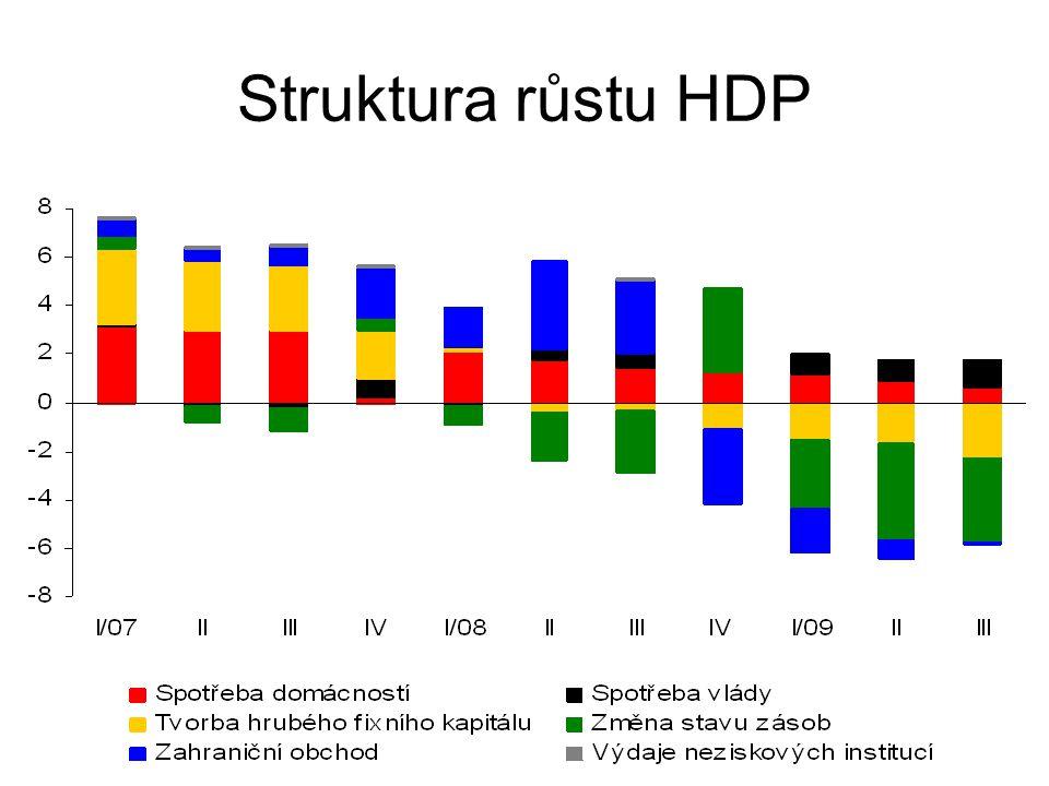 Struktura růstu HDP