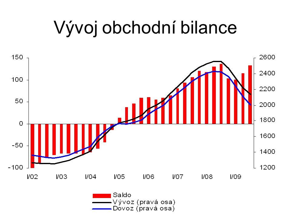 Vývoj obchodní bilance