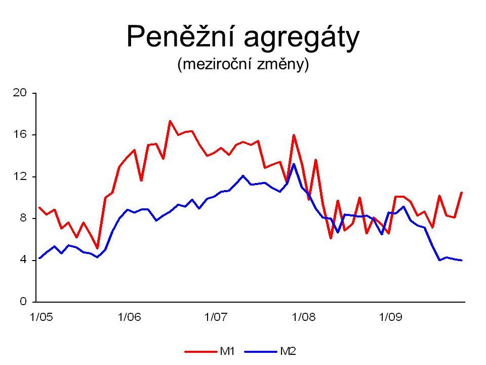 Peněžní agregáty (meziroční změny)