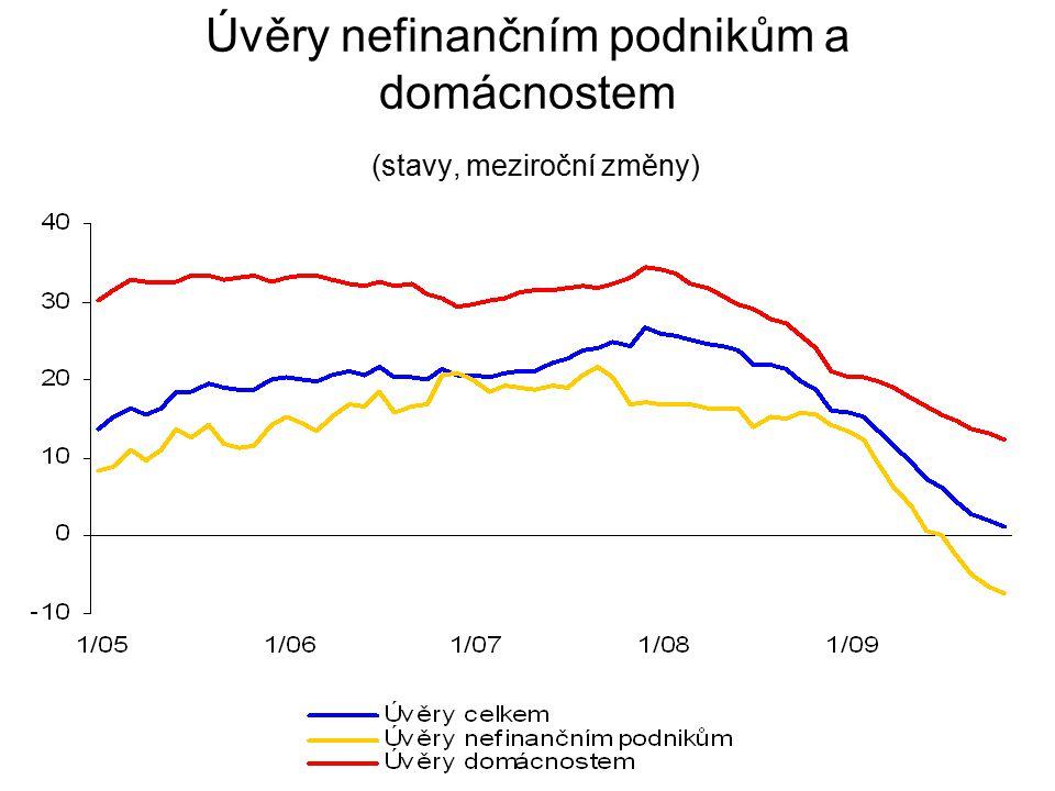 Úvěry nefinančním podnikům a domácnostem (stavy, meziroční změny)