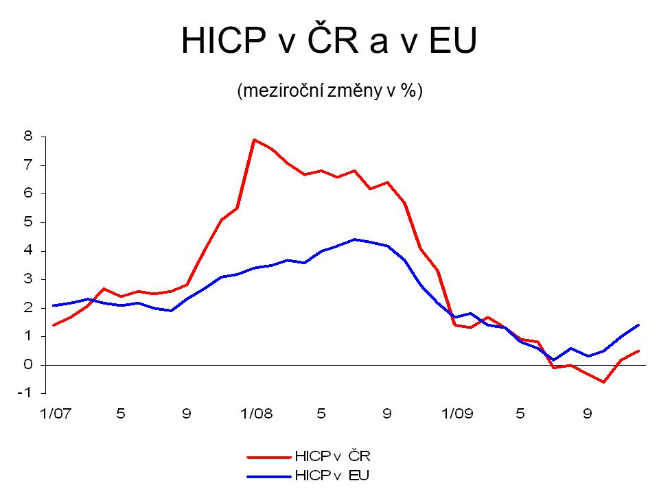 HICP v ČR a v EU (meziroční změny v %)