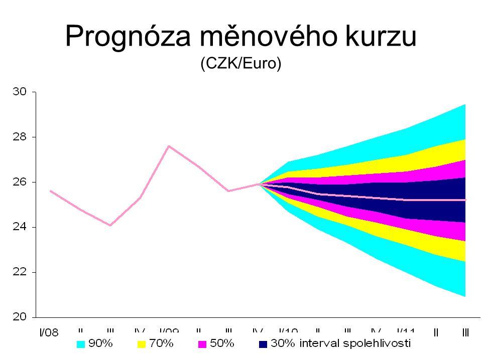 Prognóza měnového kurzu (CZK/Euro)