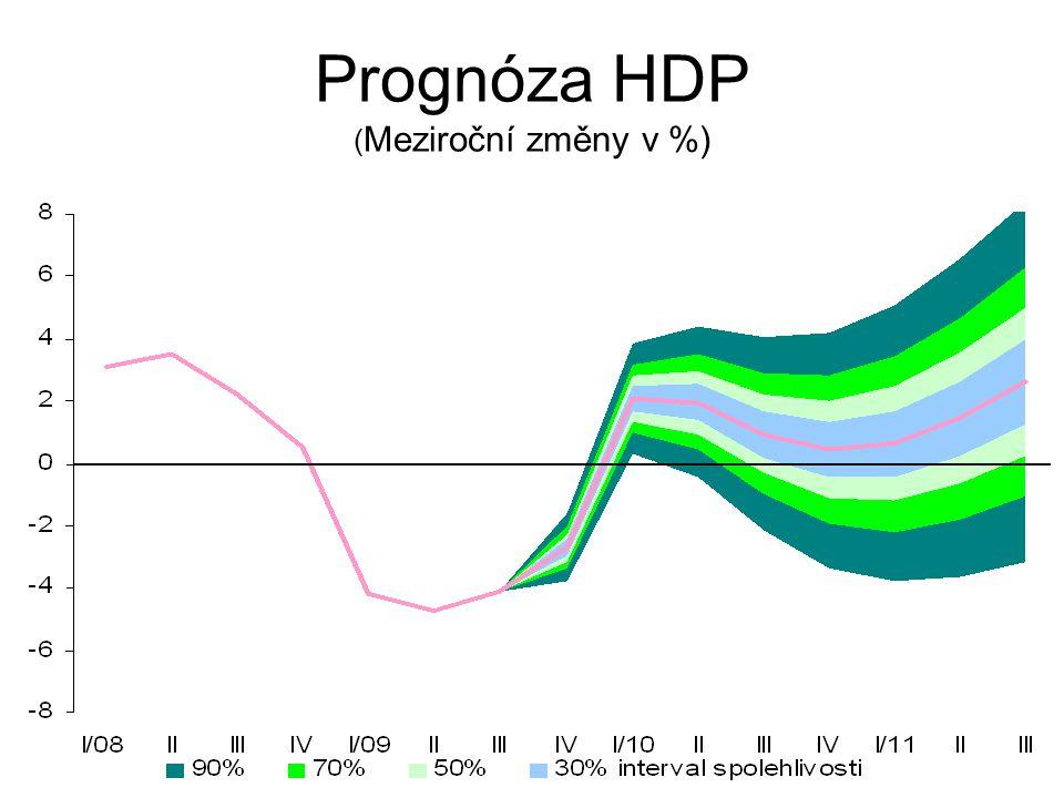Prognóza HDP ( Meziroční změny v %)