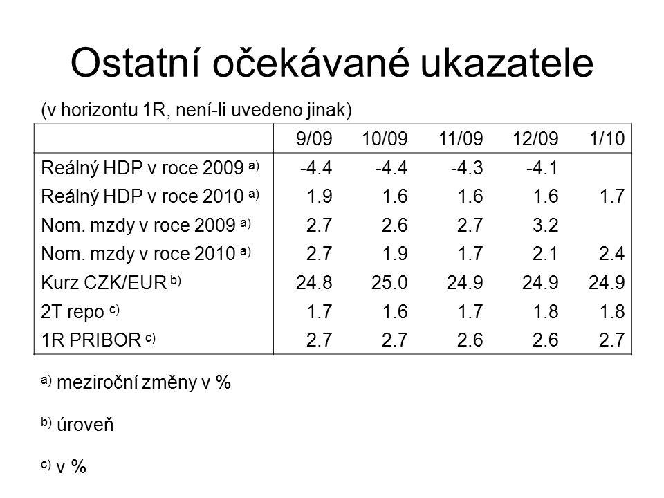 Ostatní očekávané ukazatele (v horizontu 1R, není-li uvedeno jinak) 9/09 10/09 11/09 12/09 1/10 Reálný HDP v roce 2009 a) -4.4 -4.3-4.1 Reálný HDP v roce 2010 a) 1.91.6 1.7 Nom.