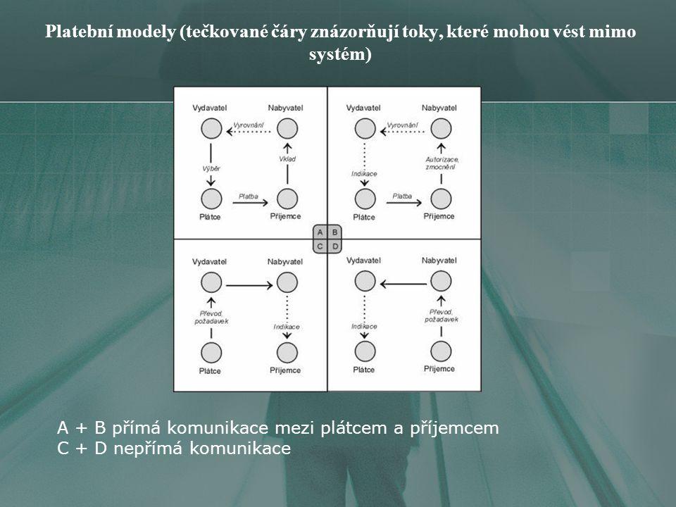 Platební modely (tečkované čáry znázorňují toky, které mohou vést mimo systém) A + B přímá komunikace mezi plátcem a příjemcem C + D nepřímá komunikace