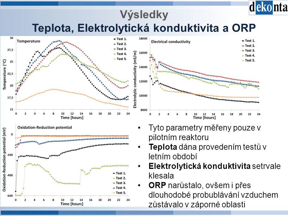 Výsledky Teplota, Elektrolytická konduktivita a ORP Tyto parametry měřeny pouze v pilotním reaktoru Teplota dána provedením testů v letním období Elektrolytická konduktivita setrvale klesala ORP narůstalo, ovšem i přes dlouhodobé probublávání vzduchem zůstávalo v záporné oblasti
