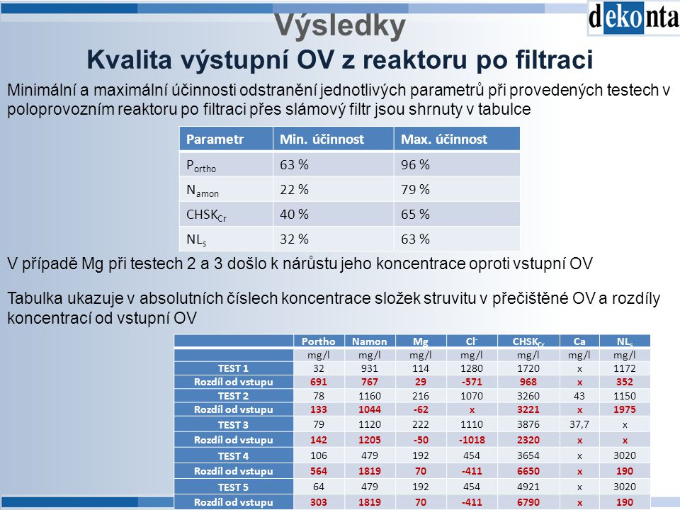 Výsledky Kvalita výstupní OV z reaktoru po filtraci ParametrMin. účinnostMax. účinnost P ortho 63 %96 % N amon 22 %79 % CHSK Cr 40 %65 % NL s 32 %63 %