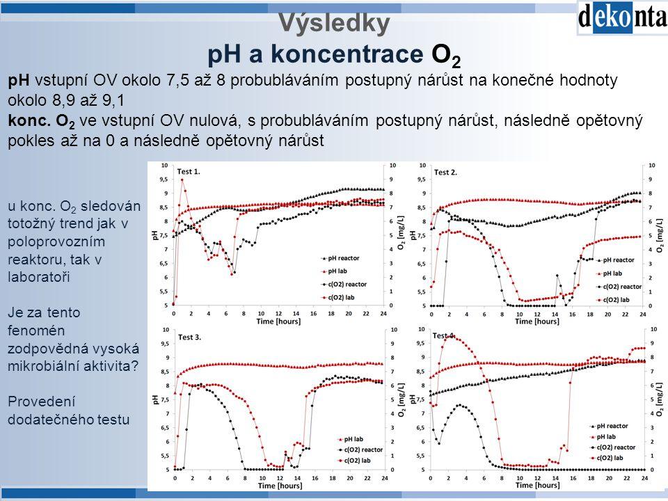 Výsledky pH a koncentrace O 2 pH vstupní OV okolo 7,5 až 8 probubláváním postupný nárůst na konečné hodnoty okolo 8,9 až 9,1 konc. O 2 ve vstupní OV n