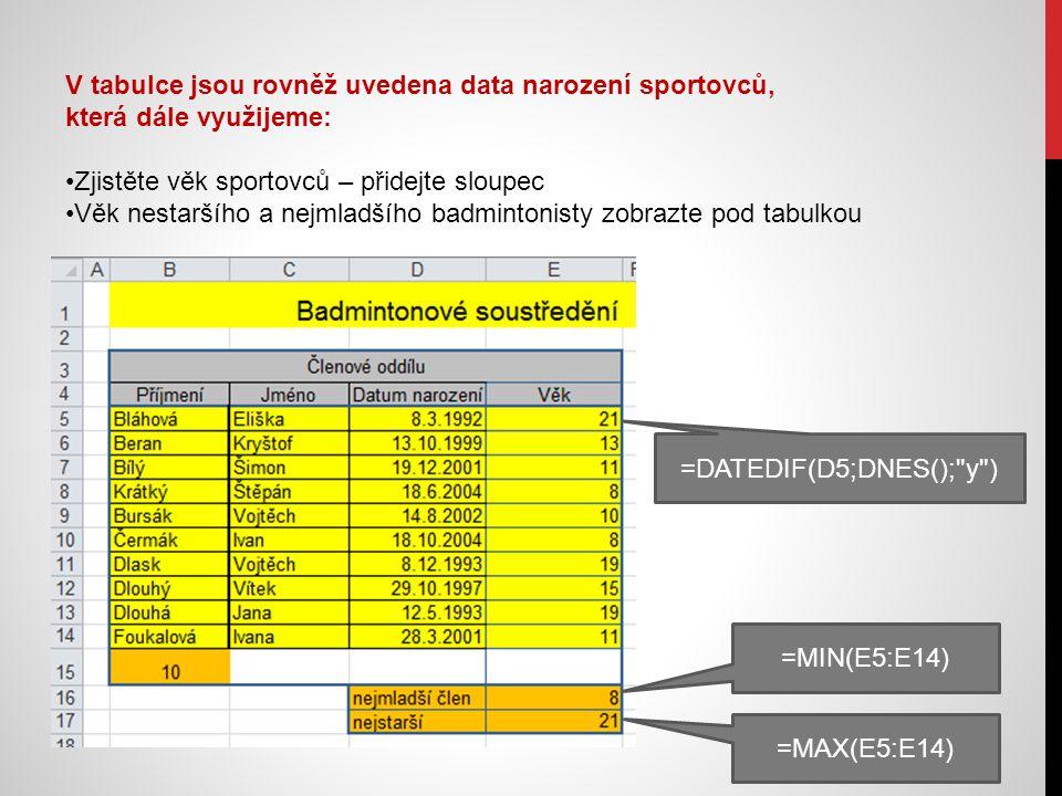 V tabulce jsou rovněž uvedena data narození sportovců, která dále využijeme: Zjistěte věk sportovců – přidejte sloupec Věk nestaršího a nejmladšího badmintonisty zobrazte pod tabulkou =DATEDIF(D5;DNES(); y ) =MIN(E5:E14) =MAX(E5:E14)