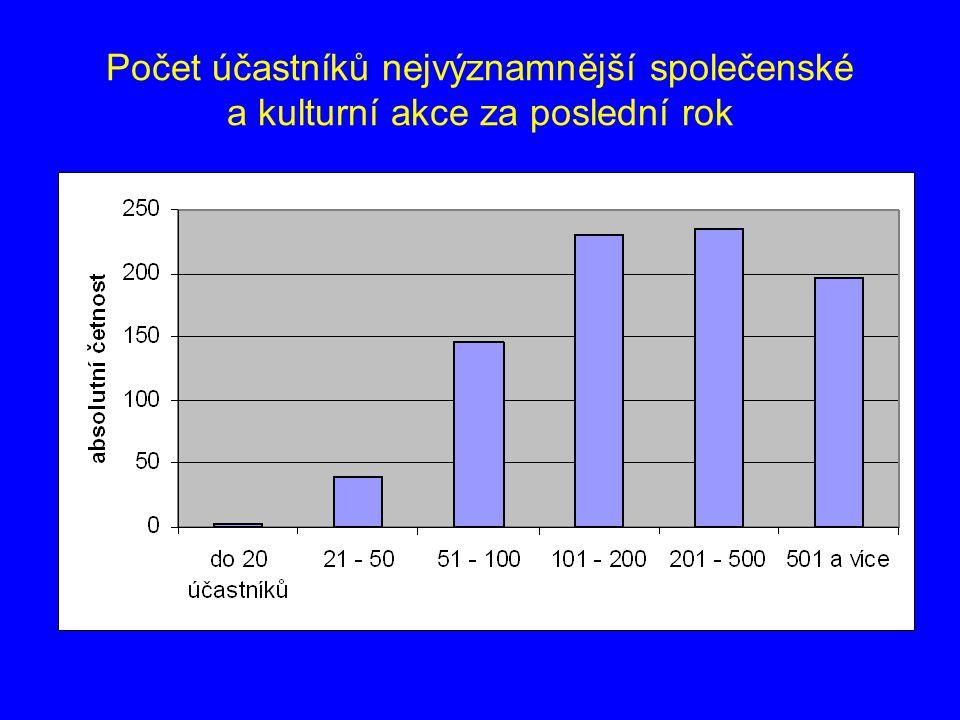 Počet účastníků nejvýznamnější společenské a kulturní akce za poslední rok