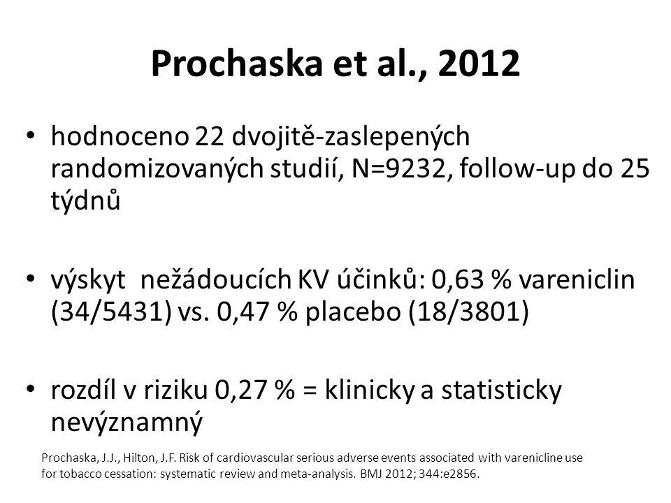 Prochaska et al., 2012 hodnoceno 22 dvojitě-zaslepených randomizovaných studií, N=9232, follow-up do 25 týdnů výskyt nežádoucích KV účinků: 0,63 % vareniclin (34/5431) vs.