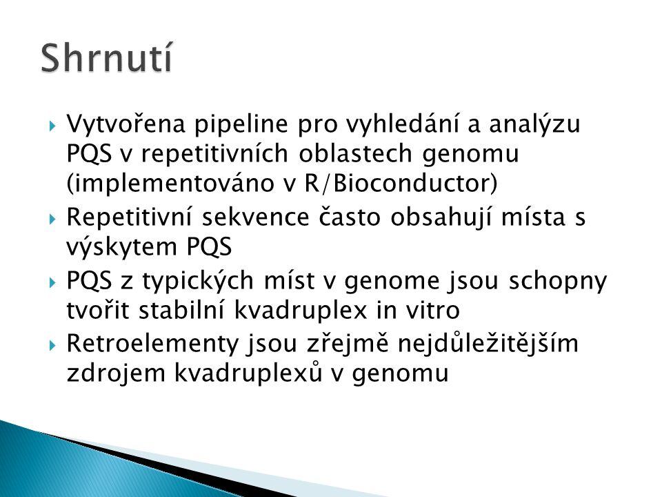  Vytvořena pipeline pro vyhledání a analýzu PQS v repetitivních oblastech genomu (implementováno v R/Bioconductor)  Repetitivní sekvence často obsah