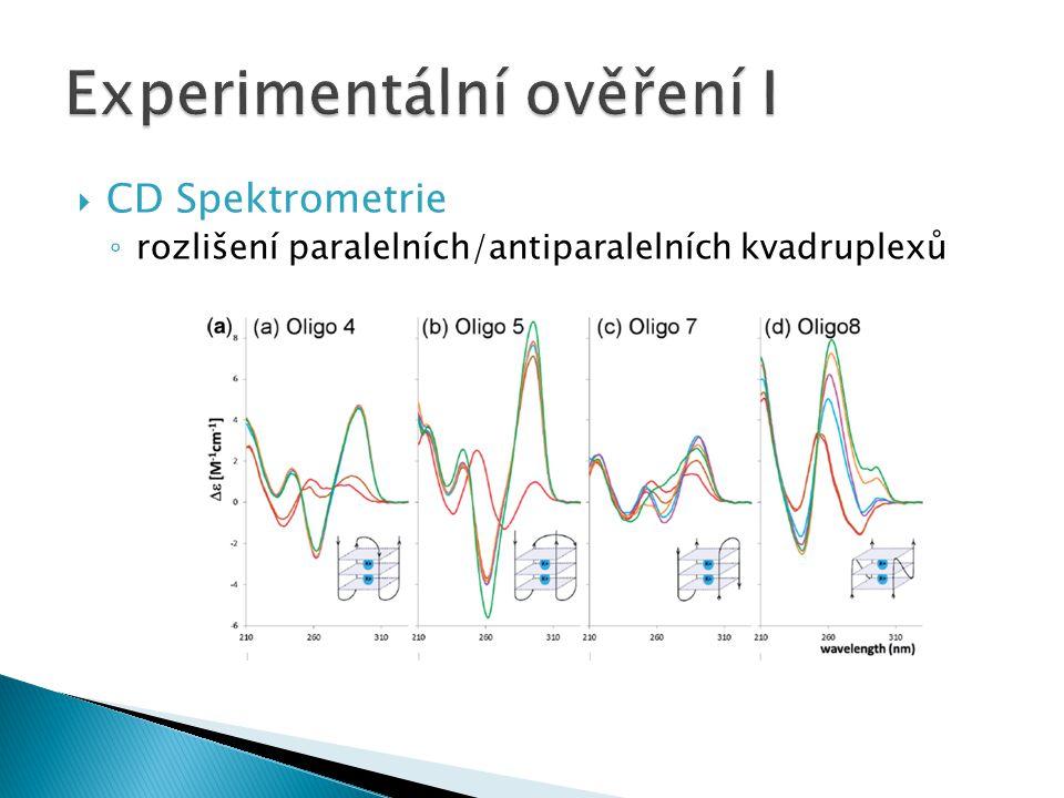  CD Spektrometrie ◦ rozlišení paralelních/antiparalelních kvadruplexů
