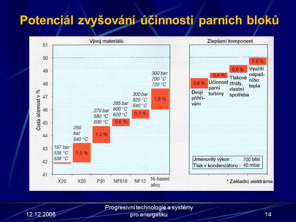 12.12.2006 Progresivní technologie a systémy pro energetiku14 Potenciál zvyšování účinnosti parních bloků