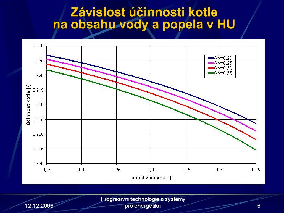 12.12.2006 Progresivní technologie a systémy pro energetiku6 Závislost účinnosti kotle na obsahu vody a popela v HU