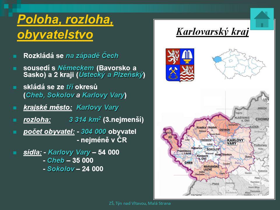 Poloha, rozloha, obyvatelstvo na západě Čech Rozkládá se na západě Čech Německem Ústecký a Plzeňský sousedí s Německem (Bavorsko a Sasko) a 2 kraji (Ústecký a Plzeňský) tří skládá se ze tří okresů Cheb, Sokolov a Karlovy Vary (Cheb, Sokolov a Karlovy Vary) Karlovy Vary krajské město: Karlovy Vary 3 314 km 2 rozloha: 3 314 km 2 (3.nejmenší) 304 000 počet obyvatel: - 304 000 obyvatel - nejméně v ČR Karlovy Vary sídla: - Karlovy Vary – 54 000 Cheb - Cheb – 35 000 Sokolov - Sokolov – 24 000 ZŠ, Týn nad Vltavou, Malá Strana