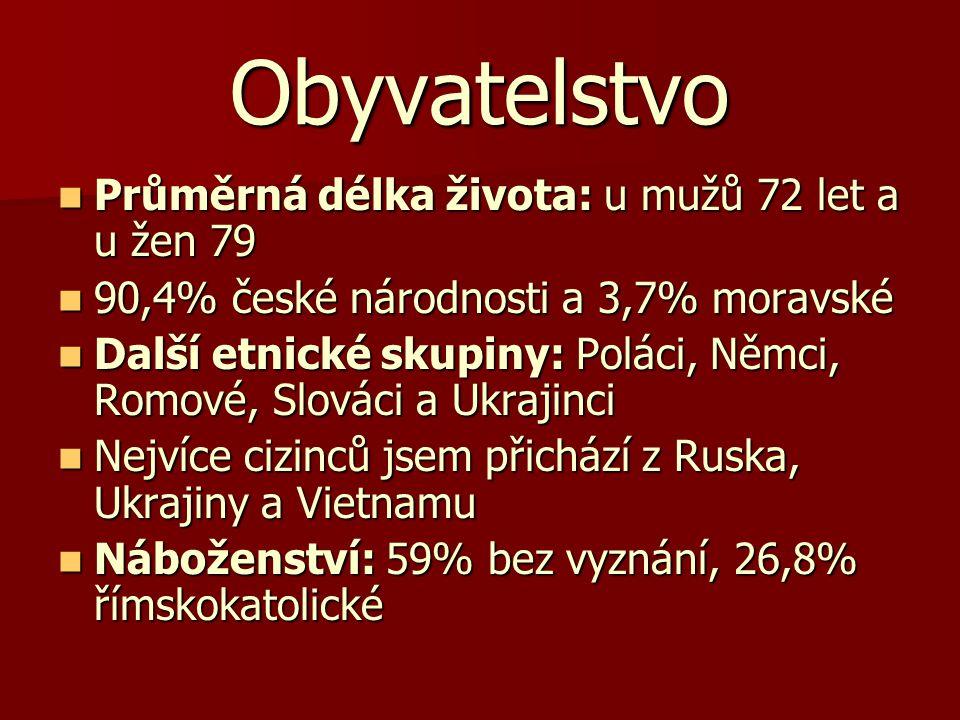 Obyvatelstvo Průměrná délka života: u mužů 72 let a u žen 79 Průměrná délka života: u mužů 72 let a u žen 79 90,4% české národnosti a 3,7% moravské 90,4% české národnosti a 3,7% moravské Další etnické skupiny: Poláci, Němci, Romové, Slováci a Ukrajinci Další etnické skupiny: Poláci, Němci, Romové, Slováci a Ukrajinci Nejvíce cizinců jsem přichází z Ruska, Ukrajiny a Vietnamu Nejvíce cizinců jsem přichází z Ruska, Ukrajiny a Vietnamu Náboženství: 59% bez vyznání, 26,8% římskokatolické Náboženství: 59% bez vyznání, 26,8% římskokatolické