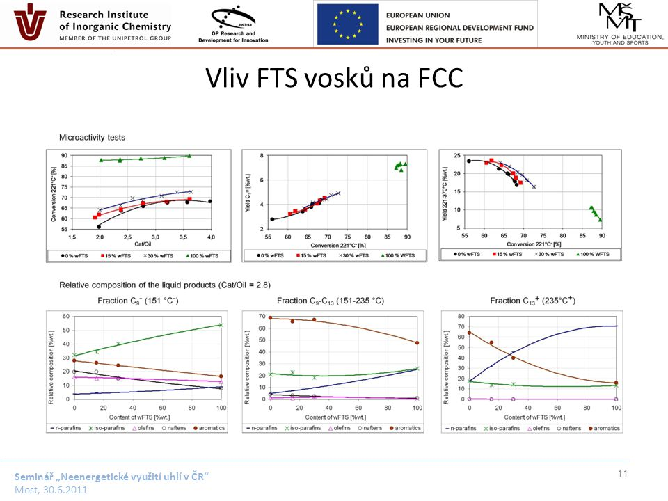 """Seminář """"Neenergetické využití uhlí v ČR"""" Most, 30.6.2011 Vliv FTS vosků na FCC 11"""