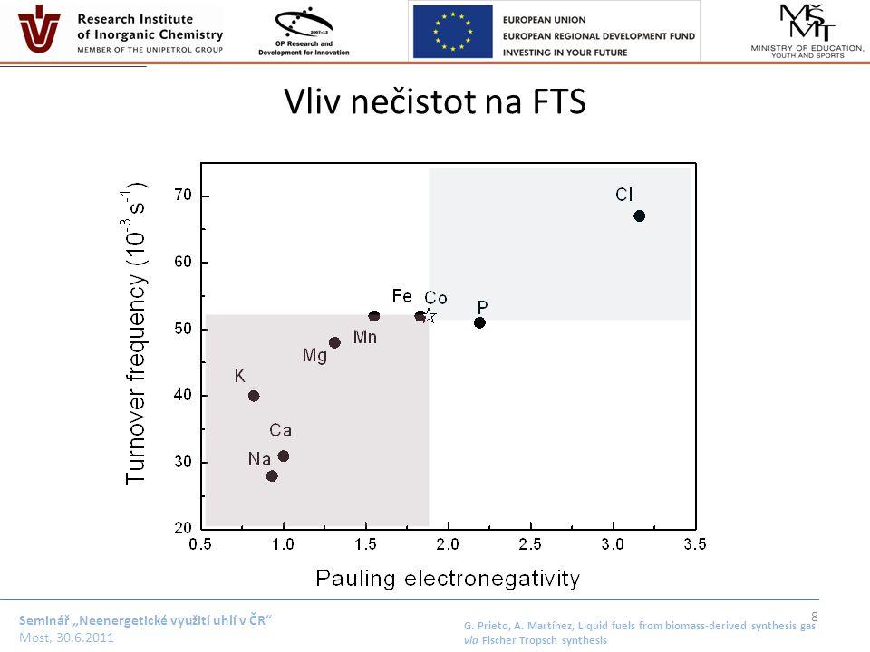 """Seminář """"Neenergetické využití uhlí v ČR Most, 30.6.2011 Současný vývoj FTS Novel supports – ITQ-2, ITQ-6 – MCM-41, SBA-15 – dispersion, reducibility – diffusion Hybrid systems – FTS catalysts + (M)-zeolites – mixtures vs."""