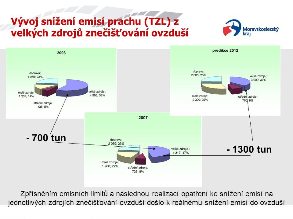 Vývoj snížení emisí prachu (TZL) z velkých zdrojů znečišťování ovzduší Zpřísněním emisních limitů a následnou realizací opatření ke snížení emisí na jednotlivých zdrojích znečišťování ovzduší došlo k reálnému snížení emisí do ovzduší - 700 tun - 1300 tun