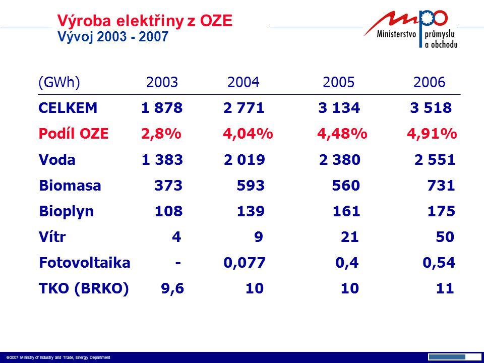  2007 Ministry of Industry and Trade, Energy Department Výroba elektřiny z OZE Vývoj 2003 - 2007 (GWh) 2003 2004 20052006 CELKEM 1 8782 7713 134 3 518 Podíl OZE 2,8%4,04% 4,48% 4,91% Voda 1 3832 0192 3802 551 Biomasa 373 593 560 731 Bioplyn 108 139 161 175 Vítr 4 9 21 50 Fotovoltaika -0,077 0,4 0,54 TKO (BRKO) 9,6 10 10 11
