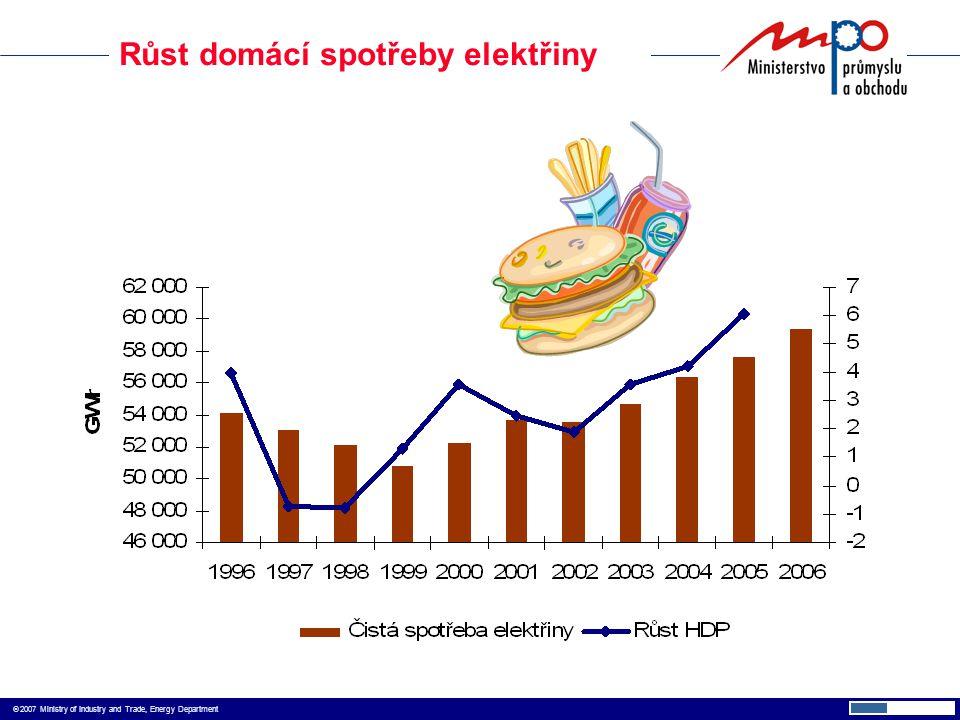  2007 Ministry of Industry and Trade, Energy Department Růst domácí spotřeby elektřiny