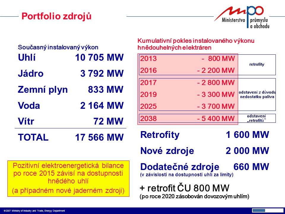  2007 Ministry of Industry and Trade, Energy Department Uhlí10 705 MW Jádro 3 792 MW Zemní plyn 833 MW Voda 2 164 MW Vítr 72 MW TOTAL17 566 MW 2013
